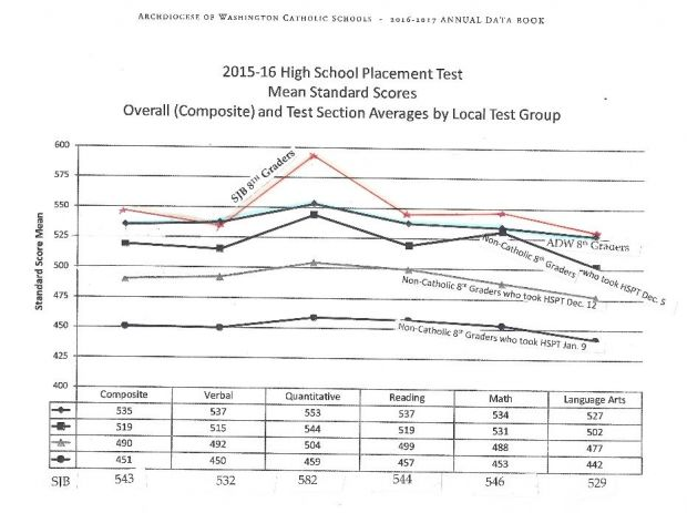 SJB Student Scores Compared to Public & ADW Scores.JPG